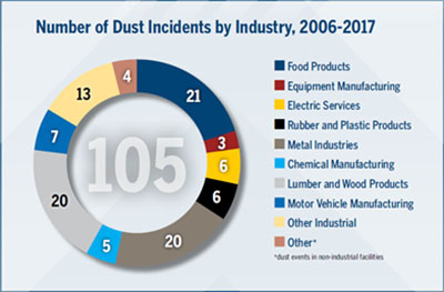 Number of dust incidents by industry: 2006 through 2017